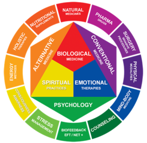 functional-and-integrative-medicine-300x291